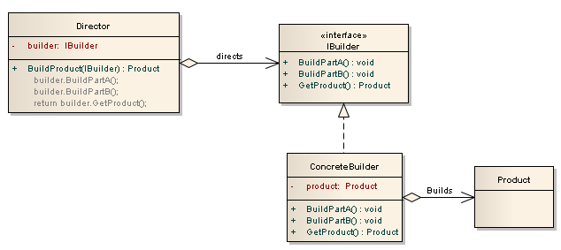 C# Builder Design Pattern(Builder Tasarım Deseni)