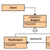 C# Proxy Design Pattern(Proxy Tasarım Deseni)