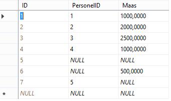 Transact SQL - Ansi_Nulls Komutu ve Null Değerinin Diğer Durumları