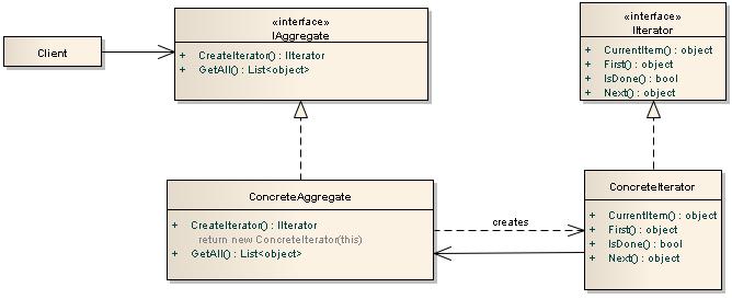 C# Iterator Design Pattern(Iterator Tasarım Deseni)