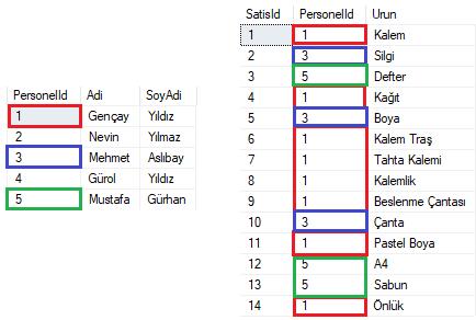 T-SQL'de Not In Fonksiyonu İle Tablolar Arasındaki Verisel Farkı Bulma