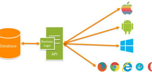 Asp.NET MVC - Web Api Nedir? Nasıl Oluşturulur?