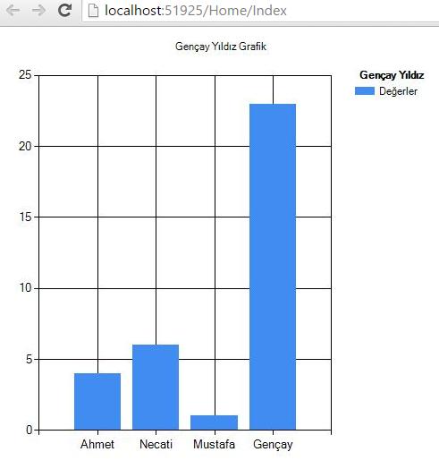 Asp.NET MVC Chart Kontrolü Tam Sayfa Sıkıntısı