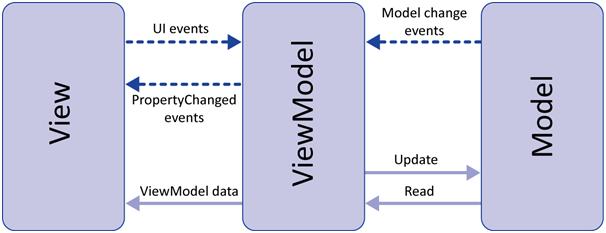 MVVM Yapısı