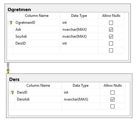 Entity Framework - Code First İle Tabloları İlişkilendirme