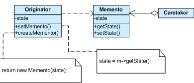 C# Memento Design Pattern(Memento Tasarım Deseni)
