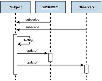 C# Observer Design Pattern(Observer Tasarım Deseni)