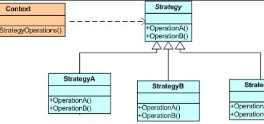C# Strategy Design Pattern(Strateji Tasarım Deseni)