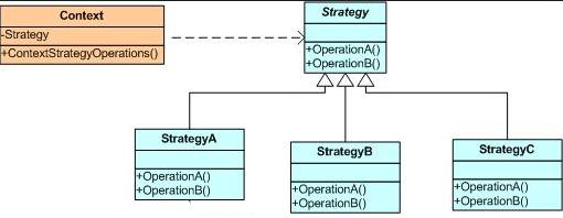 C# Strategy Design Pattern(Strateji Tasarım Deseni)