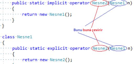 C#'ta Implicit ve Explicit Operatörlerinin Aşırı Yüklenmesi.PNG