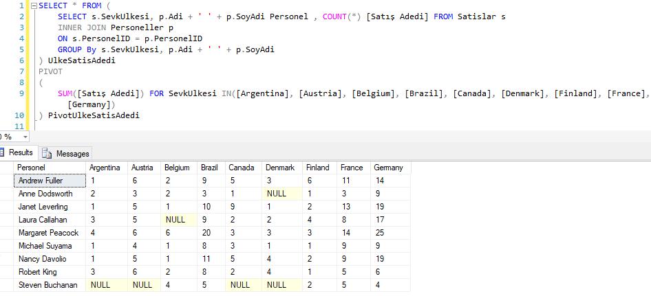 SQL Server'da Pivot Table Kullanımı