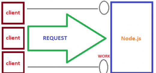 Node.js Çalışma Mantığı
