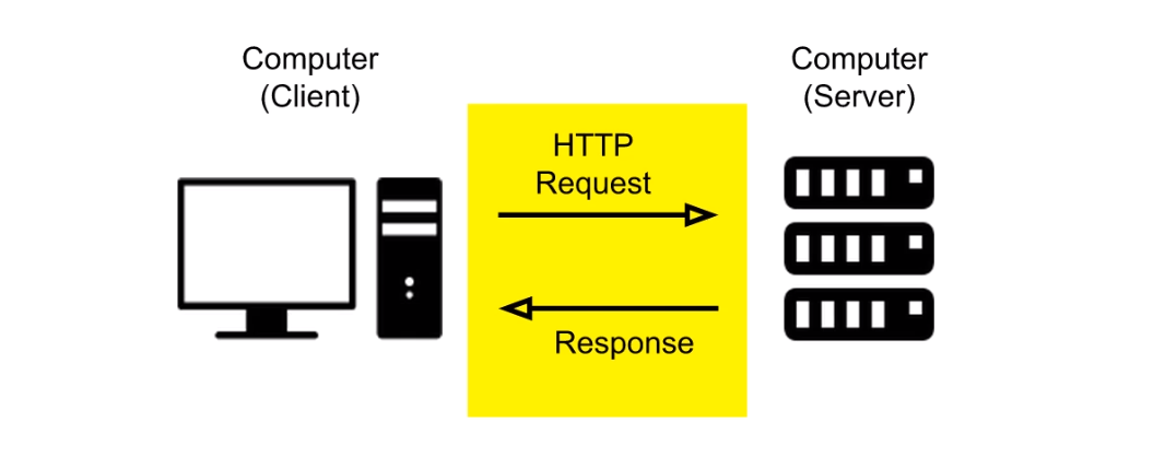 HTTP/REST Request