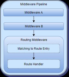 Asp.NET Core'da Route Handler Oluşturma