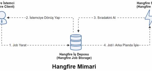 Asp.NET Core'da Hangfire Kütüphanesi İle Zamanlanmış Görevler Oluşturma