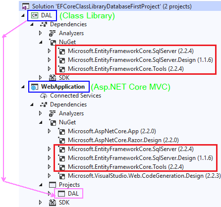 .NET Core Class Library'de Database First Yaklaşımı İle Mevcut Veritabanında Çalışma