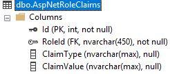 Asp.NET Core Identity – Veritabanı Tablolarını İnceleyelim - III