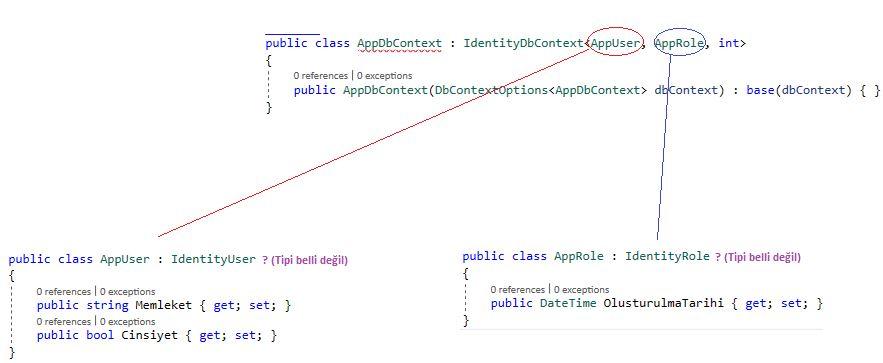 Asp.NET Core Identity - Kullanıcı Modelinde Custom Property Tanımlamak - IV