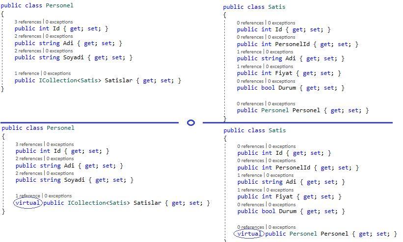 Entity Framework Core - Lazy Loading - Yazılım Mimarileri ve