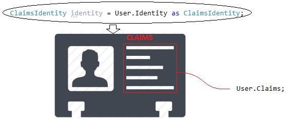 Asp.NET Core Identity – Claim Bazlı Kimlik Doğrulama – XVII