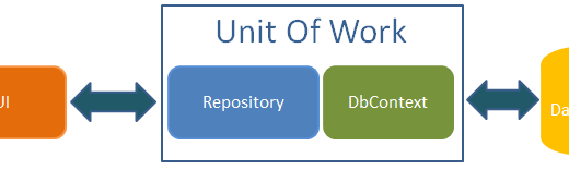 C# Unit of Work Design Pattern(Unit of Work Tasarım Deseni)