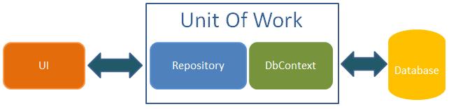C# Unit of Work Design Pattern(Unit of Work Tasarım Deseni)