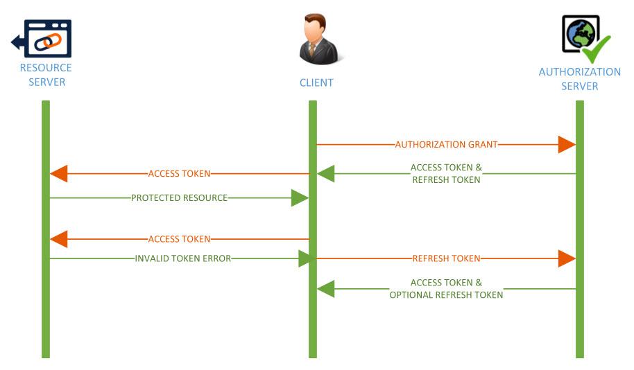 Asp.NET Core - Token Bazlı Kimlik Doğrulama(JWT)