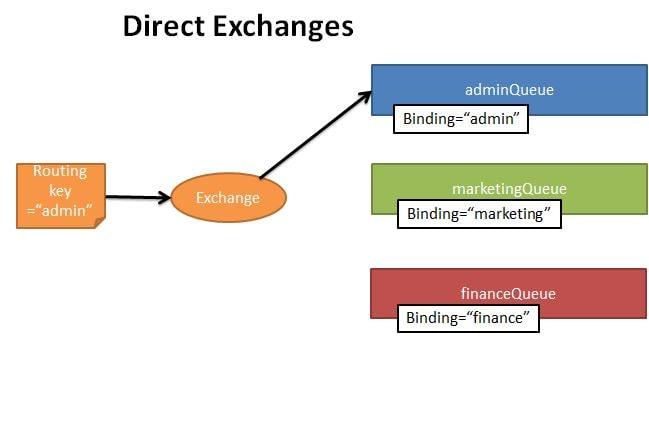 RabbitMQ - Direct Exchange