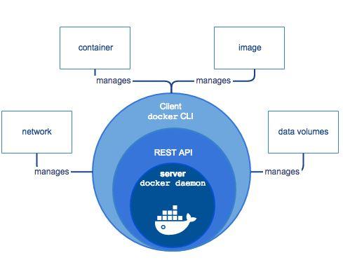 Docker CLI Nedir?