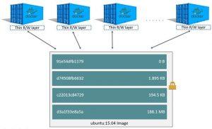 Dockerfile, Docker Image, Docker Registry ve Docker Container Kavramları Nelerdir?
