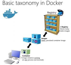 Dockerfile, Docker Image, Docker Registry ve Docker Container Kavramları Nelerdir