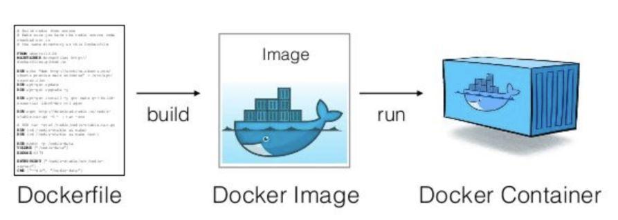 Dockerfile, Docker Image ve Docker Container Kavramları Nelerdir?