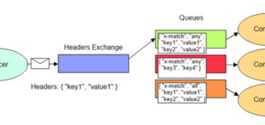 RabbitMQ - Header Exchange