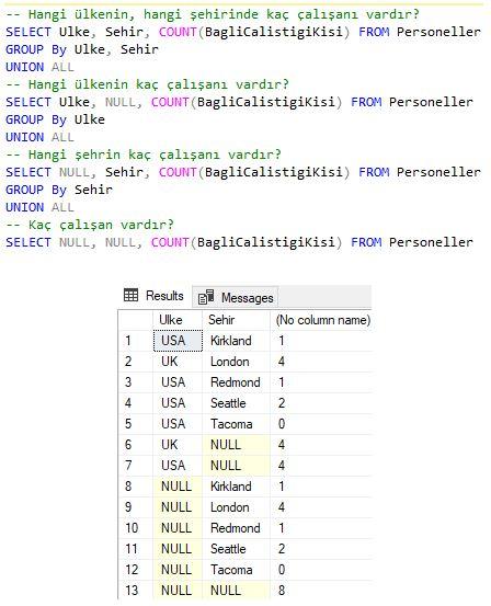 SQL Server - GROUPING SETS