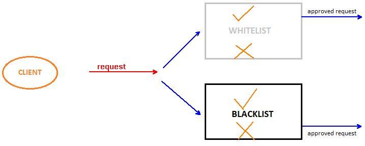 Asp.NET Core API İçin Güvenli Client IP Listesi
