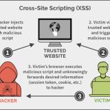 Asp.NET Core - CROSS Site Scripting (XSS)