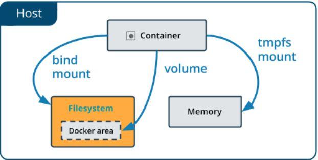 Docker'da Üretilen Verilerin Kalıcılığını Sağlama