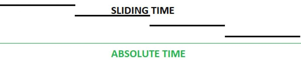 Sliding Time And Absolutime Time