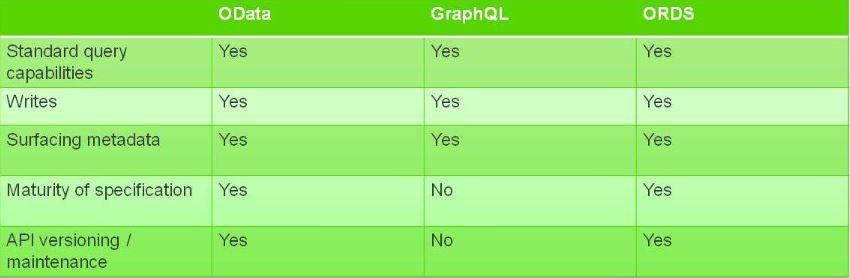 OData Nedir? GraphQL'den Farkı Nedir?