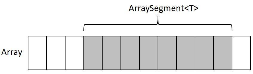 ArraySegment<T> ve StringSegment Türleri ve Kullanımları