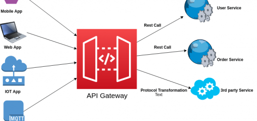 Microservice Mimarisinde API Gateway Nedir