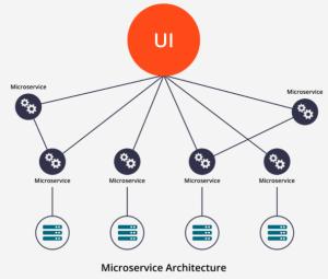 Monolithic ve Microservice Mimariler Nelerdir?