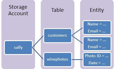 Azure Storage Serisi #6 - Azure Table Storage