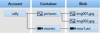 Azure Storage Serisi #7 - Azure Blob Storage ve Asp.NET Core İle Kullanımı