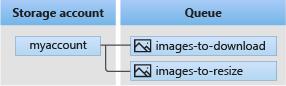 Azure Storage Serisi #8 – Azure Queue Storage ve Asp.NET Core İle Kullanımı