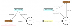 Event Driven Yöntemi İle Microservice Mimarisinde Haberleşme - RabbitMQ - CAP