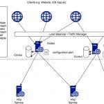 .NET Core Microservices - Ocelot API Gateway