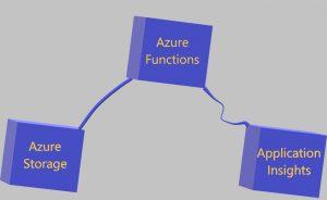 Azrue Functions Serisi #1 - Azure Functions Nedir?
