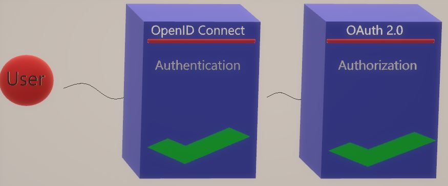 IdentityServer4 Yazı Serisi #1 - IdentityServer4 Nedir OAuth 2.0 ve OpenID Connect Protokolleri Nelerdir.0 ve OpenID Connect Protokolleri Nelerdir