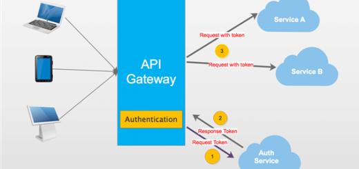 .NET Core Microservices - Ocelot İle Authentication İşlemleri